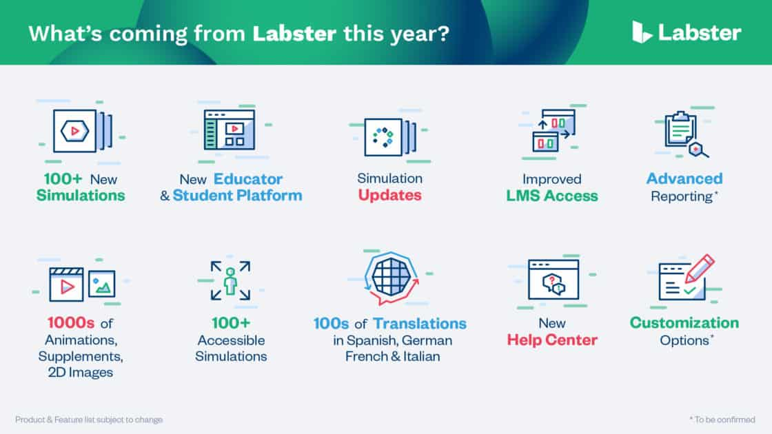 Collage of Labster product offerings coming in 2021
