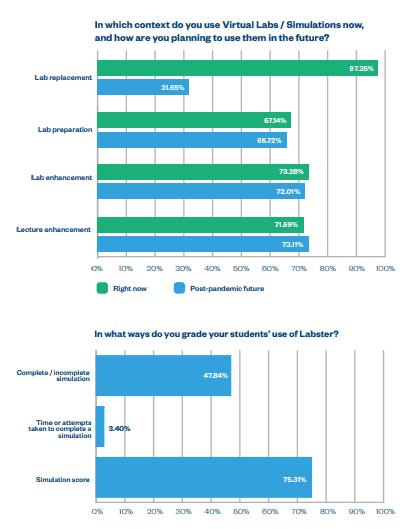 Labster Survey Graphs
